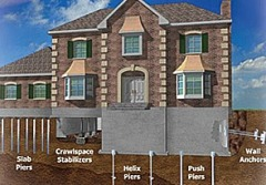 foundation repair in Grove, Oklahoma