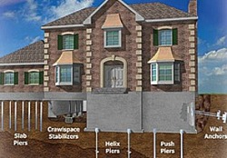 foundation repair in Tecumseh, Oklahoma